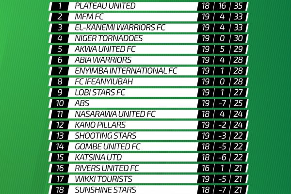Matchday table