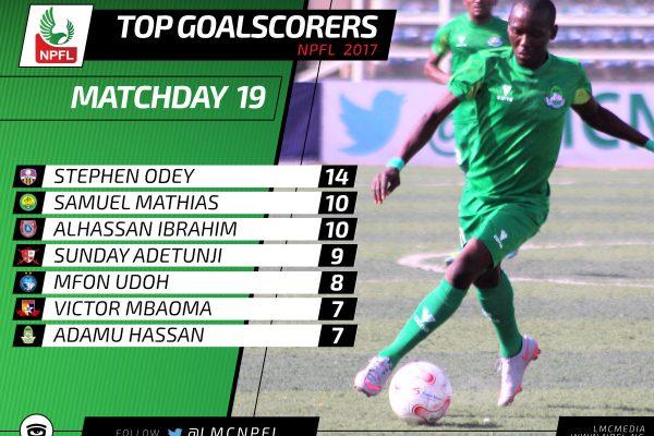Top_scorers